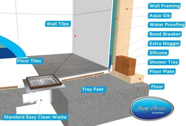 Didosi tiled shower wall cut aways cross section upstand Henry Brooks